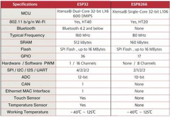 difference between ESP32 and ESP8266