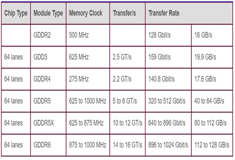 difference between GDDR memory types