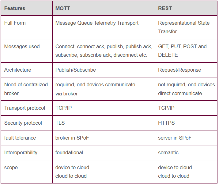 Difference between MQTT and REST