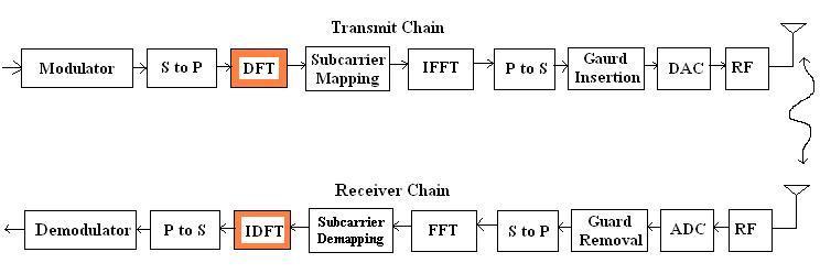 SC-FDMA vs OFDM,difference between SC-FDMA and OFDM