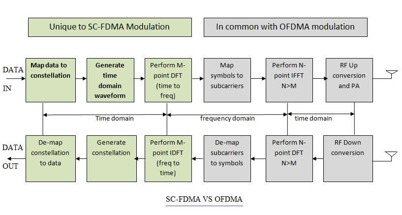 difference between SC-FDMA and OFDMA