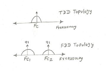 difference between TDD and FDD