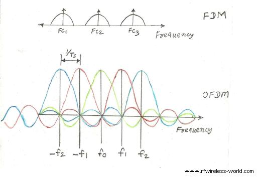 FDM vs OFDM, difference between fdm and ofdm