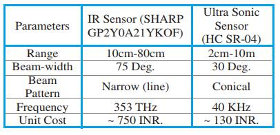 difference between ultrasonic and infrared sensors