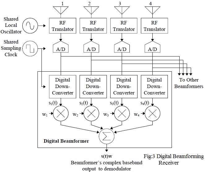digital beamforming receiver