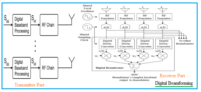 digital beamforming transmitter receiver architecture