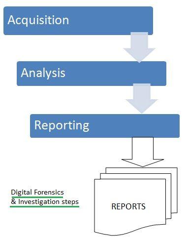 digital forensics investigation steps