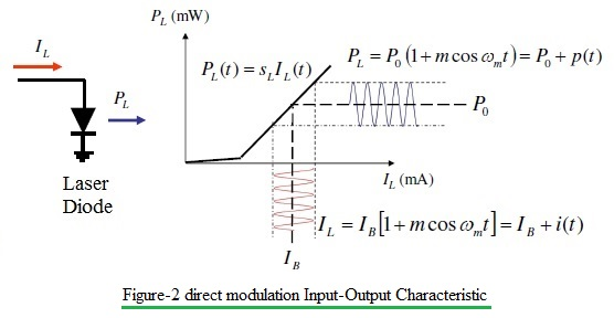 direct modulation input/output characteristic