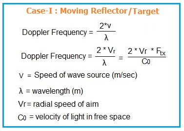 doppler frequency for moving target or reflector case