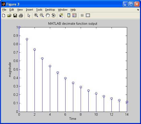 downsampled output matlab function