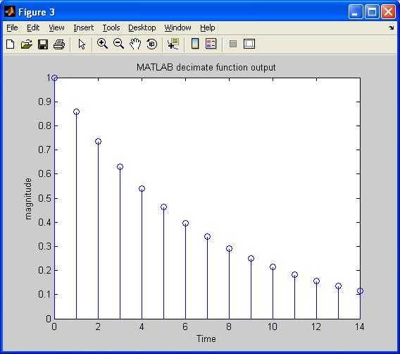 decimation or down sampling matlab code | MATLAB source code