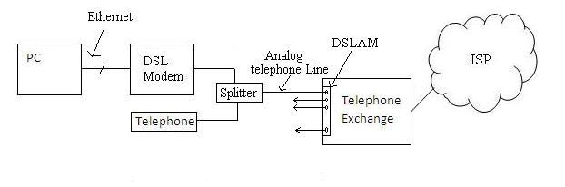 dsl modem basics dsl modem manufacturers. Black Bedroom Furniture Sets. Home Design Ideas
