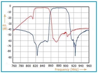 SAW Duplexer frequency response