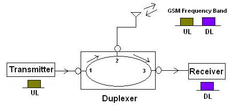 RF duplexer
