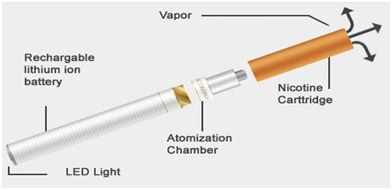 E-cigarette structure