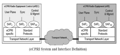 eCPRI Interface Definition