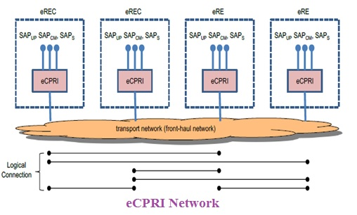 CPRI vs eCPRI | difference between CPRI and eCPRI used in 5G