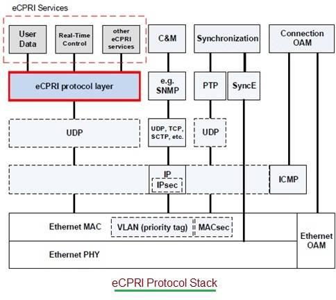 eCPRI Protocol Stack