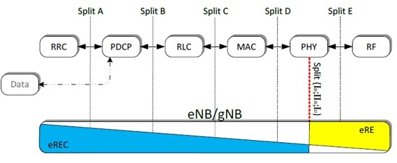 eCPRI functional split at RAN layer