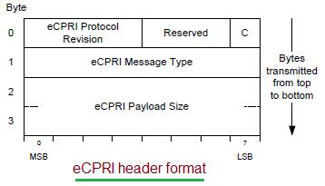 eCPRI header format