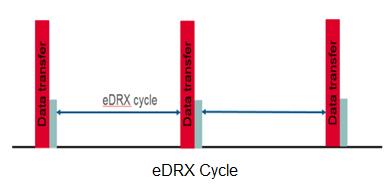 eDRX Cycle
