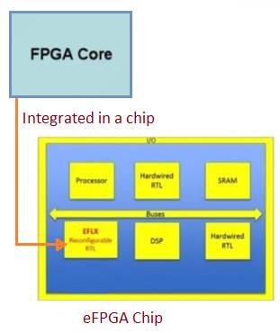 eFPGA on a SoC or ASIC