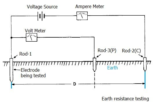 Ground Resistance Test : Earth ground tester resistance testing