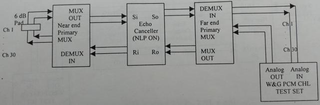 echo canceller continuity check tone