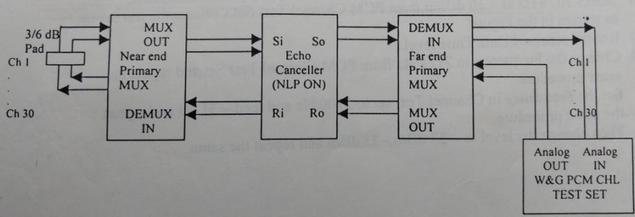 fig12-echo canceller tone disabler in-band signaling