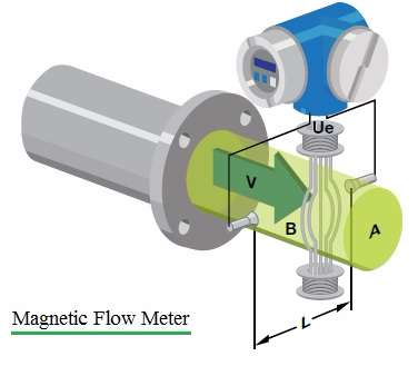 electro-magnetic flow meter