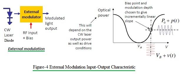 external modulation input/output characteristic