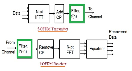 f-OFDM Transmitter and Receiver