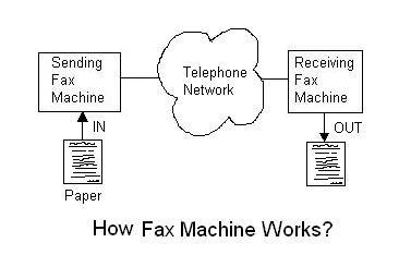 how to use fax machine