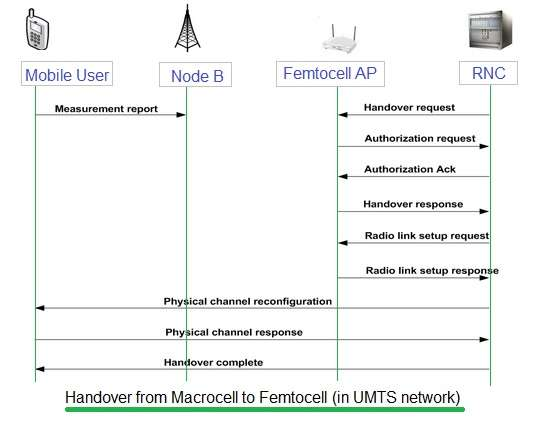 femtocell handover procedure