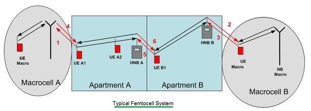 femtocell network