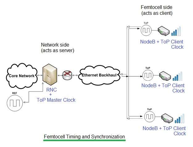 femtocell timing and synchronization