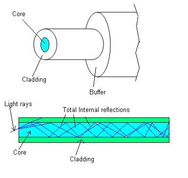 fiber optic cable with core and cladding