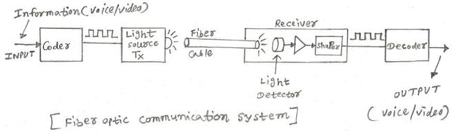 fiber optic communication system
