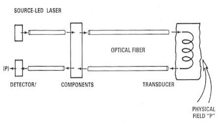 fiber optic sensor system