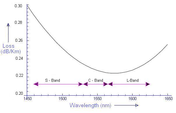 Fibre optic cable power loss vs wavelength