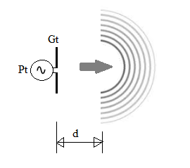 E and H field strength and power density at a distance