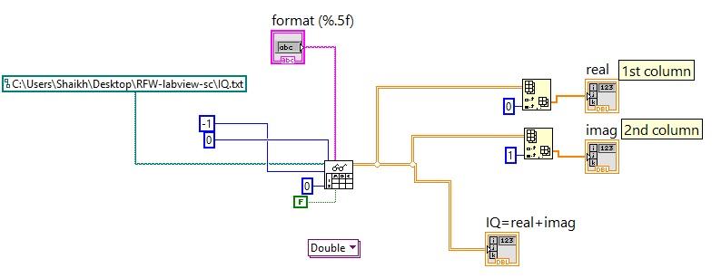 numeric file I/O block digram
