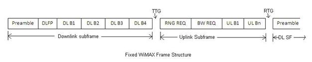 fixed wimax frame structure