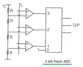 flash type ADC