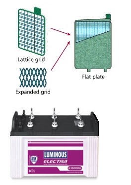 flat plate battery