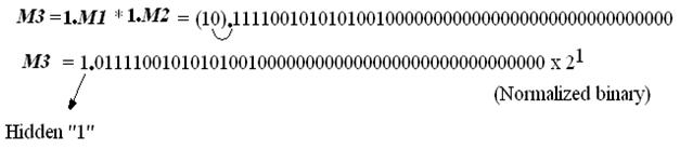 floating point fig11
