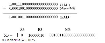 floating point fig17