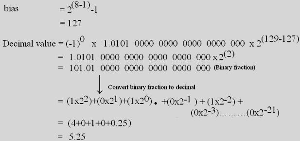 floating point fig5