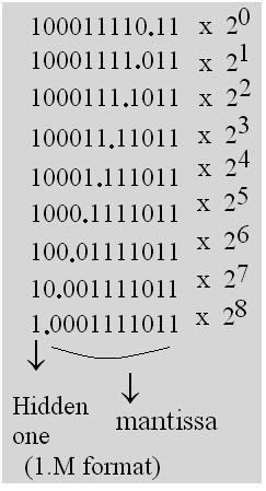 normalized mantissa binary options
