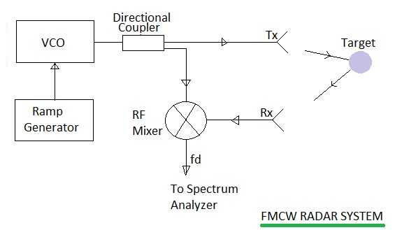 Fmcw Radar System Radar Based On Fm Cw Signal